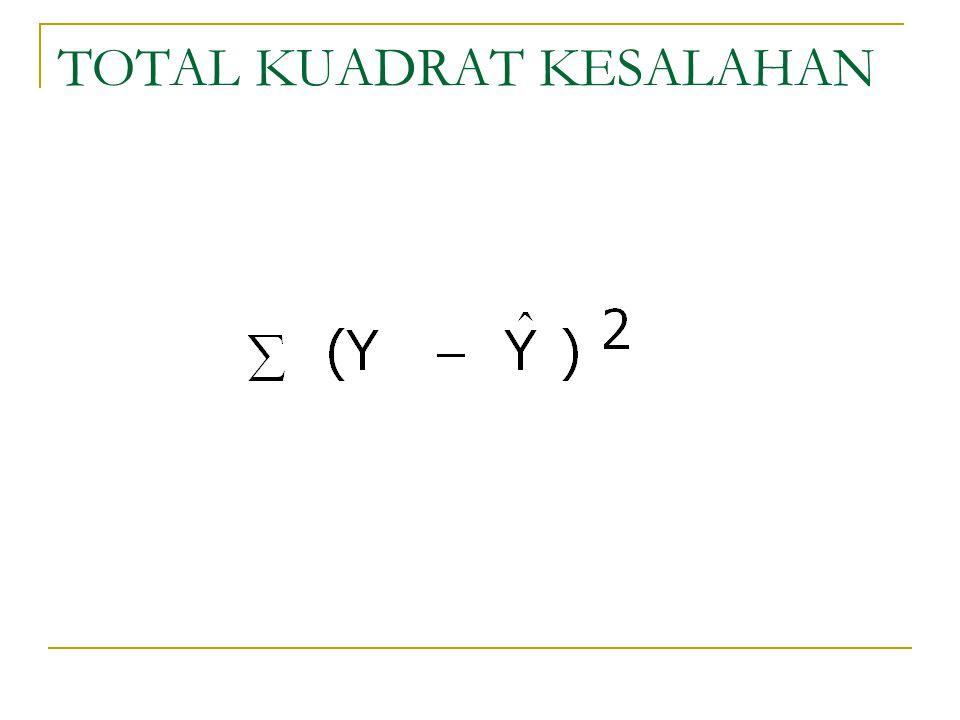 TOTAL KUADRAT KESALAHAN