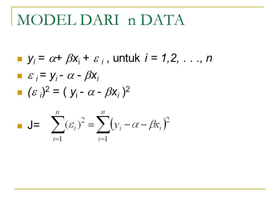 MODEL DARI n DATA y i =  +  x i +  i, untuk i = 1,2,..., n  i = y i -  -  x i (  i ) 2 = ( y i -  -  x i ) 2 J=