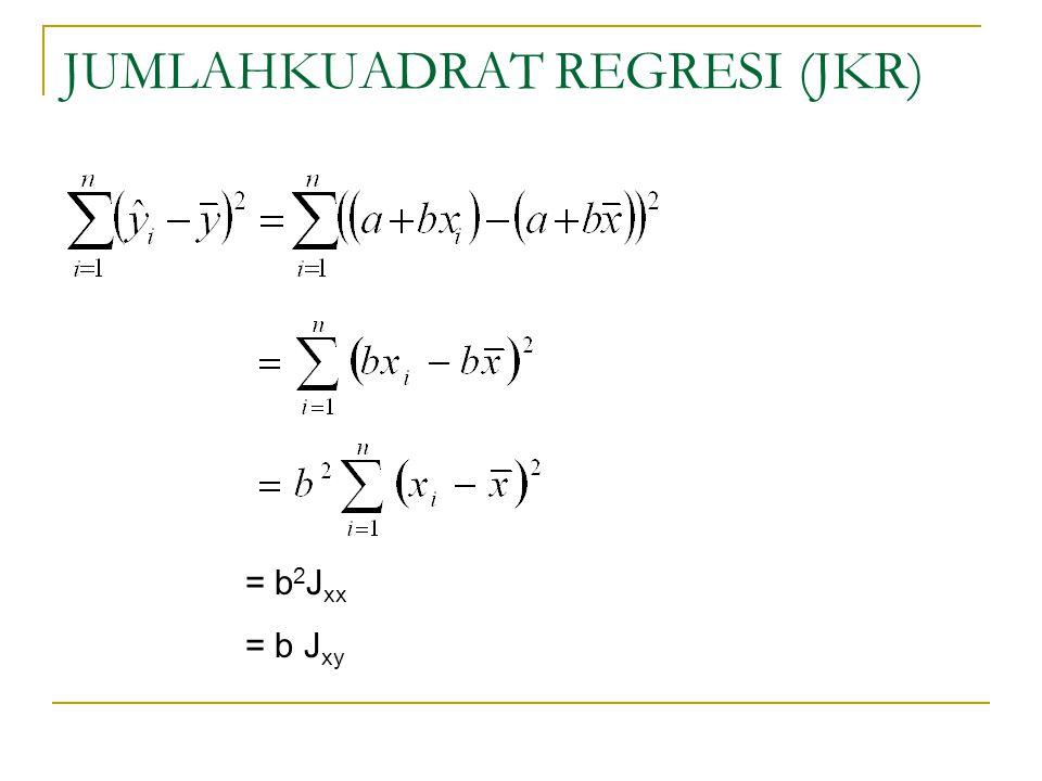 JUMLAHKUADRAT REGRESI (JKR) = b 2 J xx = b J xy