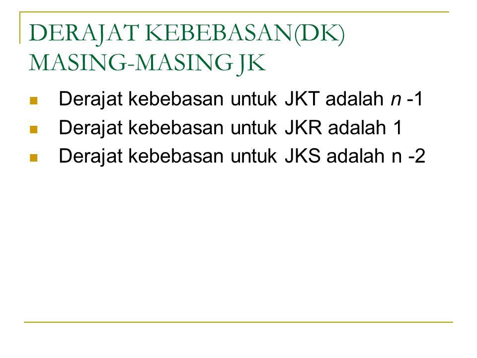 DERAJAT KEBEBASAN(DK) MASING-MASING JK Derajat kebebasan untuk JKT adalah n -1 Derajat kebebasan untuk JKR adalah 1 Derajat kebebasan untuk JKS adalah