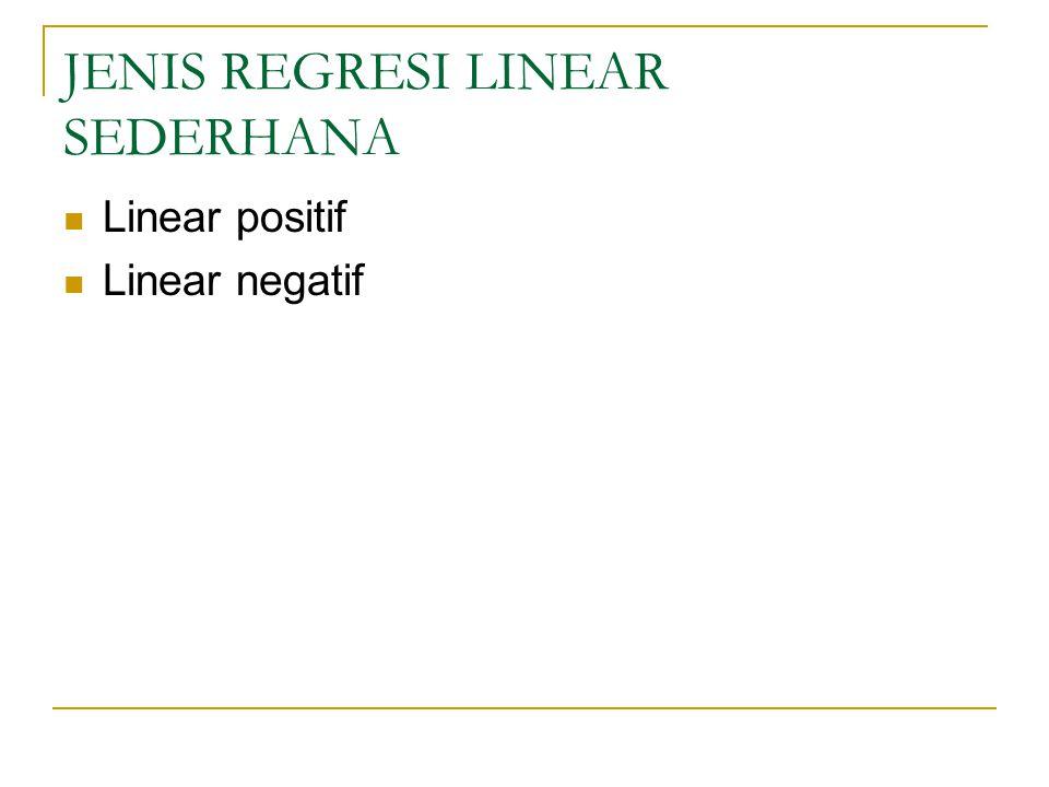 JENIS REGRESI LINEAR SEDERHANA Linear positif Linear negatif