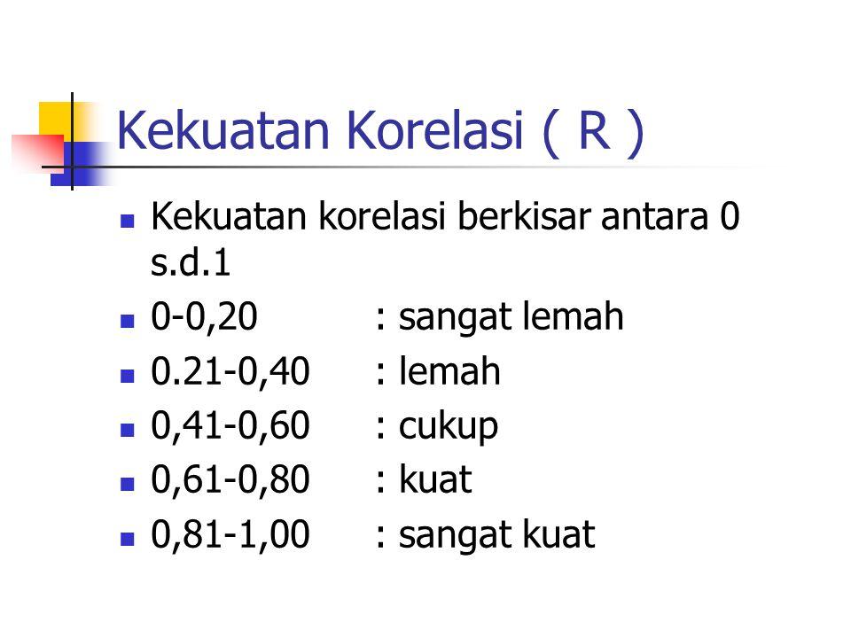 Kekuatan Korelasi ( R ) Kekuatan korelasi berkisar antara 0 s.d.1 0-0,20: sangat lemah 0.21-0,40: lemah 0,41-0,60: cukup 0,61-0,80: kuat 0,81-1,00: sa
