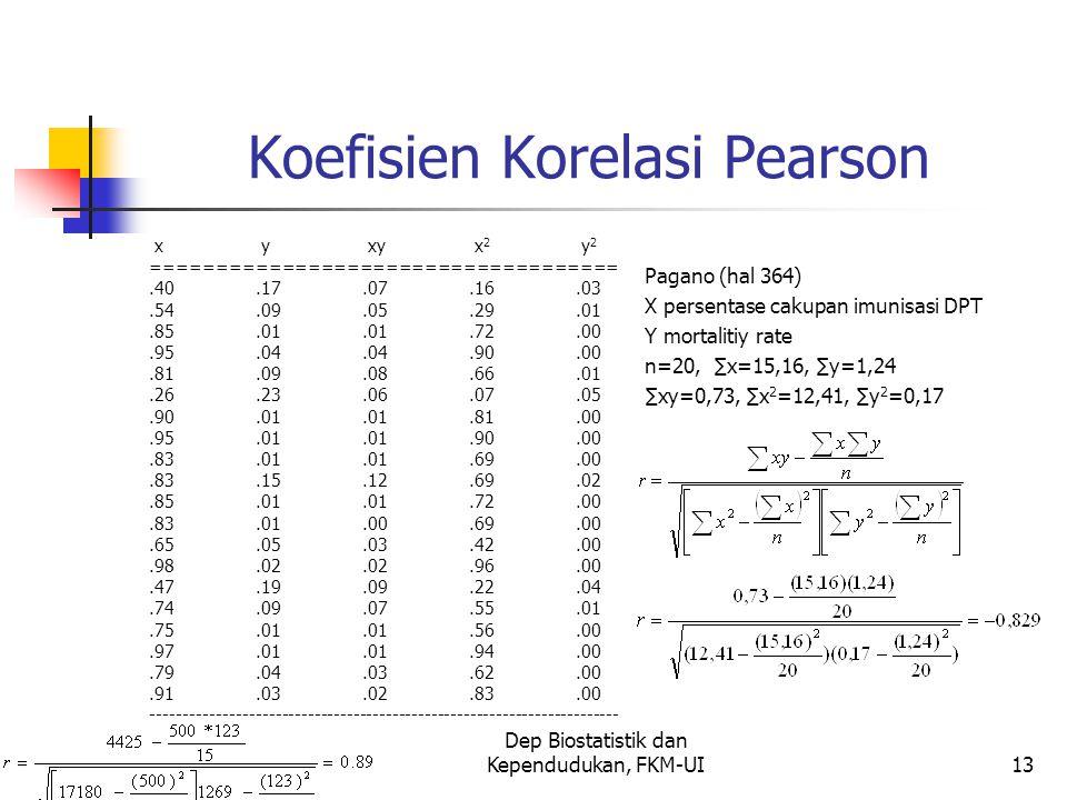 Dep Biostatistik dan Kependudukan, FKM-UI13 Koefisien Korelasi Pearson x y xy x 2 y 2 ====================================.40.17.07.16.03.54.09.05.29.01.85.01.01.72.00.95.04.04.90.00.81.09.08.66.01.26.23.06.07.05.90.01.01.81.00.95.01.01.90.00.83.01.01.69.00.83.15.12.69.02.85.01.01.72.00.83.01.00.69.00.65.05.03.42.00.98.02.02.96.00.47.19.09.22.04.74.09.07.55.01.75.01.01.56.00.97.01.01.94.00.79.04.03.62.00.91.03.02.83.00 ------------------------------------------------------------------------ Pagano (hal 364) X persentase cakupan imunisasi DPT Y mortalitiy rate n=20, ∑x=15,16, ∑y=1,24 ∑xy=0,73, ∑x 2 =12,41, ∑y 2 =0,17