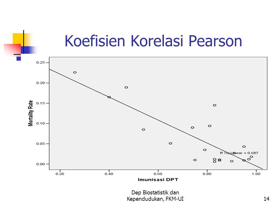 Dep Biostatistik dan Kependudukan, FKM-UI14 Koefisien Korelasi Pearson