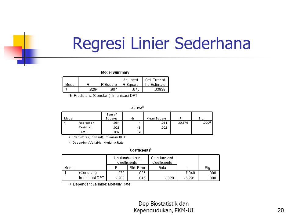 Dep Biostatistik dan Kependudukan, FKM-UI20 Regresi Linier Sederhana