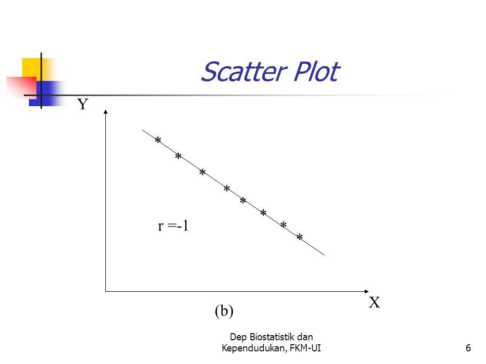 Dep Biostatistik dan Kependudukan, FKM-UI6 Scatter Plot * * * * * * * * X Y r =-1 (b)