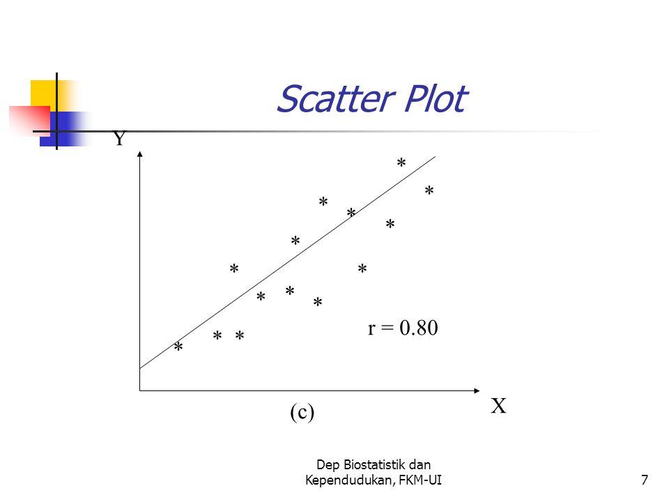 Dep Biostatistik dan Kependudukan, FKM-UI7 Scatter Plot * * * * * * * * * * * * * * X Y r = 0.80 (c)