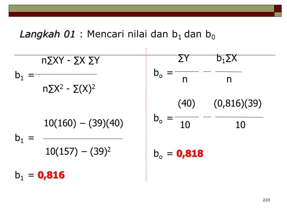 220 b 1 = n∑XY - ∑X ∑Y n∑X 2 - ∑(X) 2 Langkah 01 Langkah 01 : Mencari nilai dan b 1 dan b 0 b 1 = 10(160) – (39)(40) 10(157) – (39) 2 b o = ∑Y b 1 ∑X