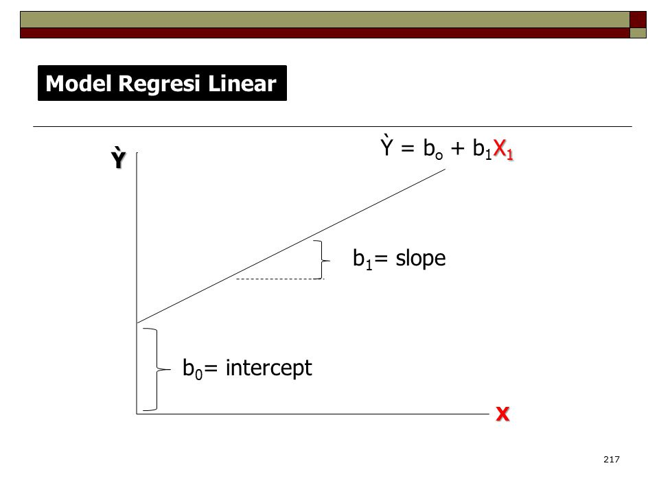 217 X X 1 Ỳ = b o + b 1 X 1 b 1 = slope b 0 = intercept Model Regresi Linear Ỳ