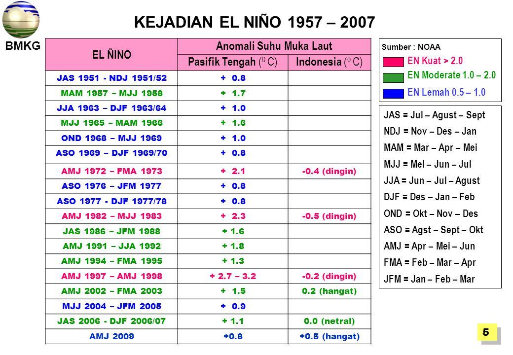 BMKG KEJADIAN EL NIÑO 1957 – 2007 Sumber : NOAA EL ÑINO Anomali Suhu Muka Laut Pasifik Tengah ( 0 C) Indonesia ( 0 C) JAS 1951 - NDJ 1951/52+ 0.8 MAM