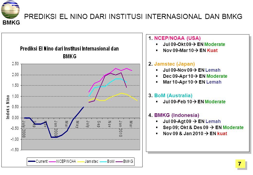 BMKG PREDIKSI EL NINO DARI INSTITUSI INTERNASIONAL DAN BMKG 1. NCEP/NOAA (USA)  Jul 09-Okt 09  EN Moderate  Nov 09-Mar 10  EN Kuat 2. Jamstec (Jap