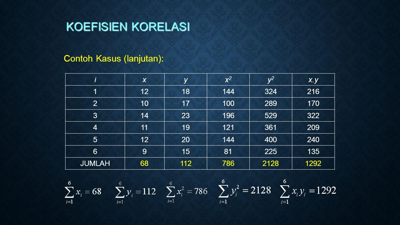Contoh Kasus (lanjutan): KOEFISIEN KORELASI i xyx2x2 y2y2 x.y 1 1218144324216 2 1017100289170 3 1423196529322 4 1119121361209 5 1220144400240 6 91581225135 JUMLAH 6811278621281292