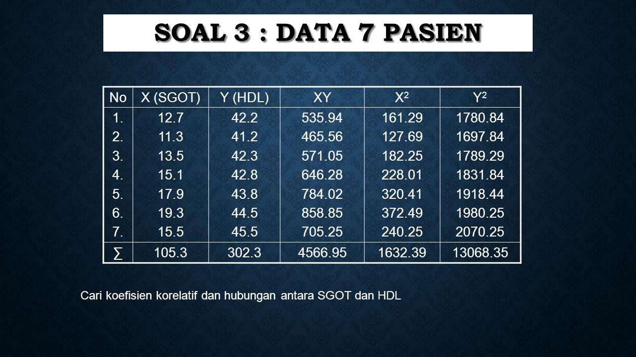 SOAL 3 : DATA 7 PASIEN NoX (SGOT)Y (HDL)XYX2X2 Y2Y2 1. 2. 3. 4. 5. 6. 7. 12.7 11.3 13.5 15.1 17.9 19.3 15.5 42.2 41.2 42.3 42.8 43.8 44.5 45.5 535.94