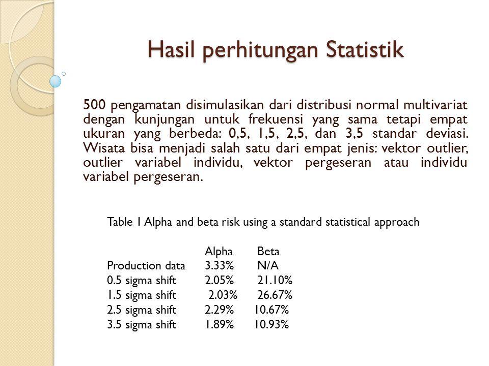 Hasil perhitungan Statistik 500 pengamatan disimulasikan dari distribusi normal multivariat dengan kunjungan untuk frekuensi yang sama tetapi empat uk