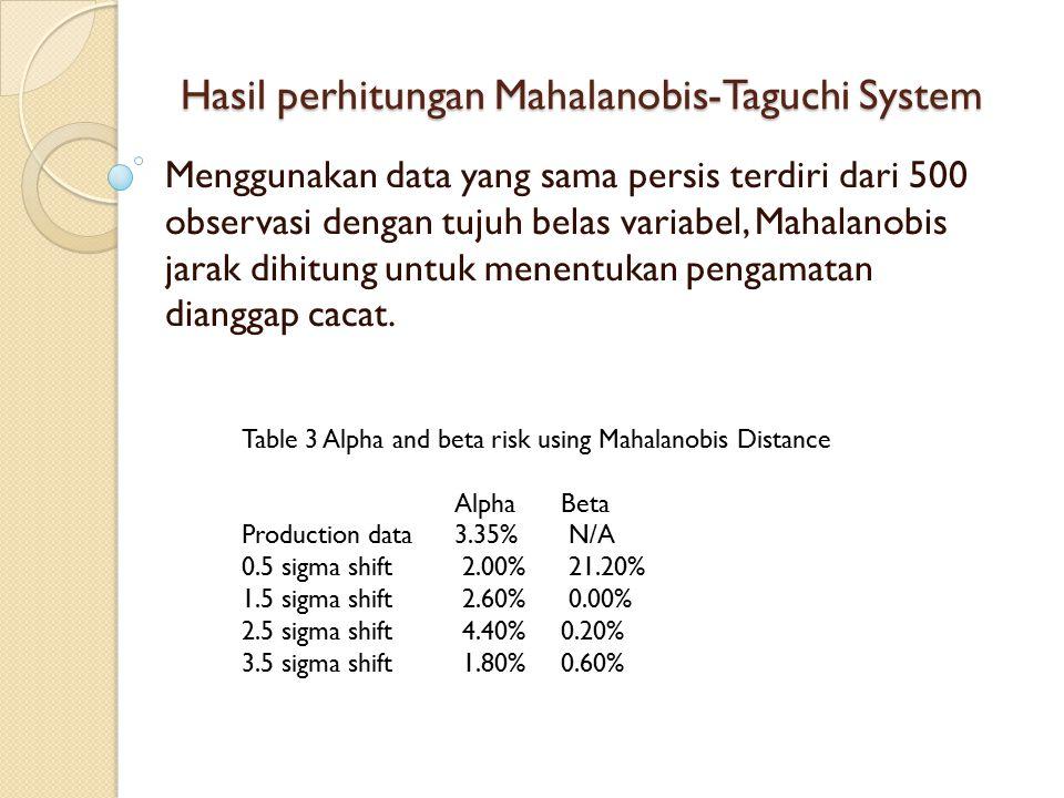 Hasil perhitungan Mahalanobis-Taguchi System Menggunakan data yang sama persis terdiri dari 500 observasi dengan tujuh belas variabel, Mahalanobis jar