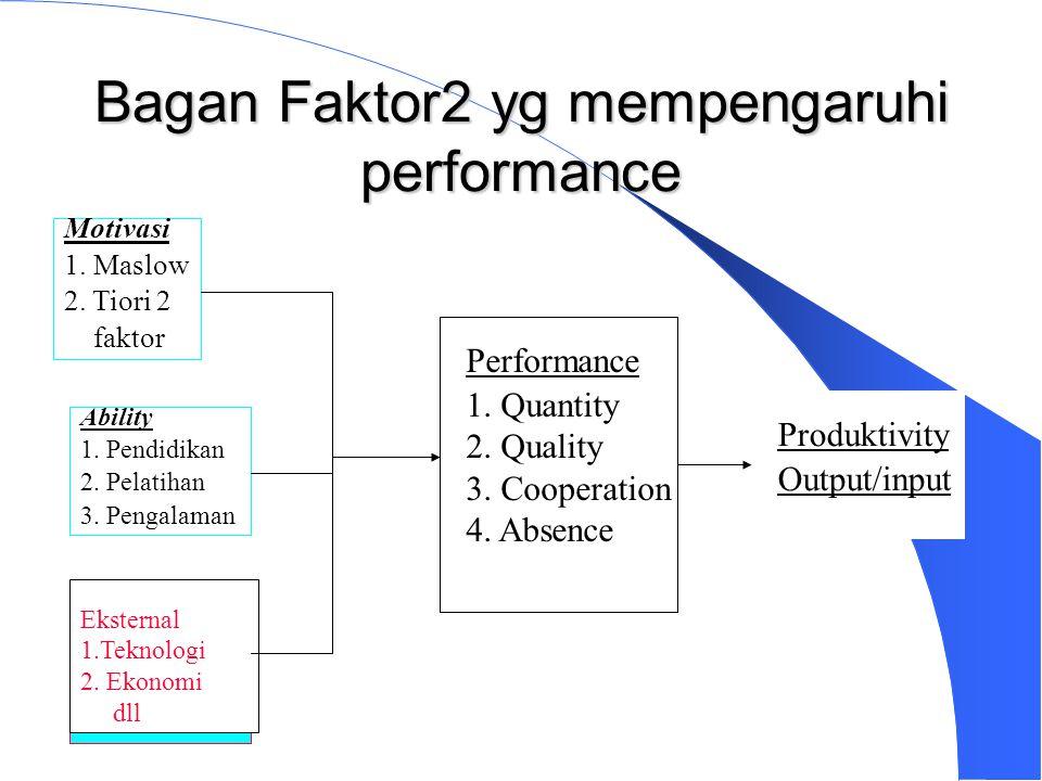 Bagan Faktor2 yg mempengaruhi performance Motivasi 1.
