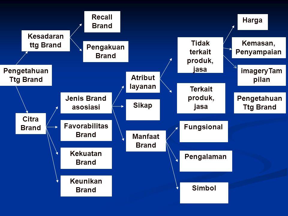 Pengetahuan Ttg Brand Kesadaran ttg Brand Citra Brand Recall Brand Pengakuan Brand Jenis Brand asosiasi Favorabilitas Brand Kekuatan Brand Keunikan Br