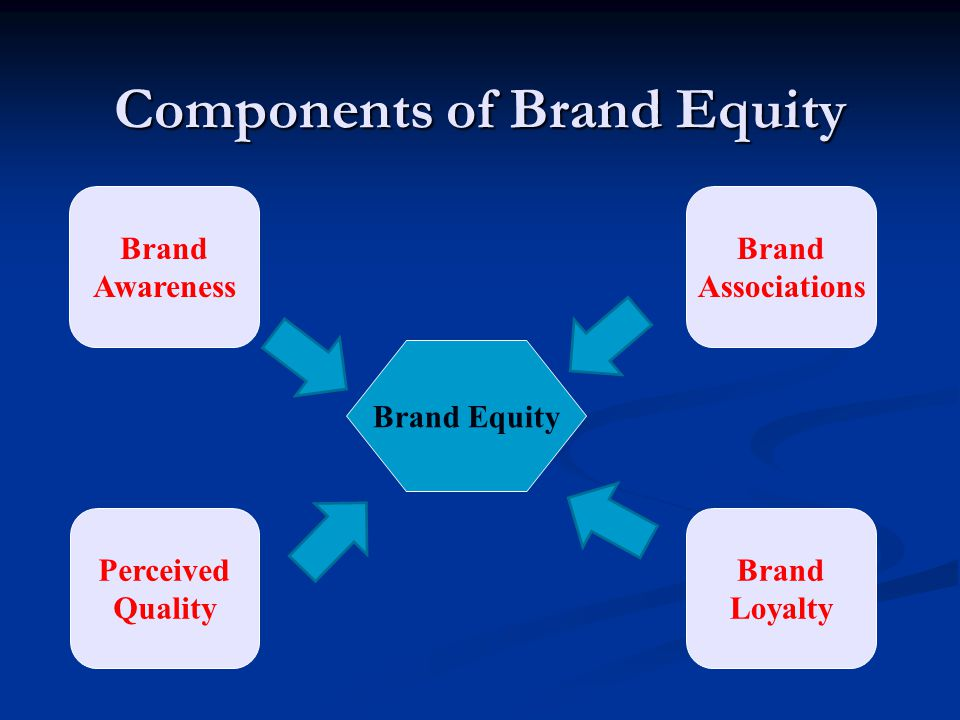 Components of Brand Equity Brand Equity Brand Awareness Brand Associations Perceived Quality Brand Loyalty
