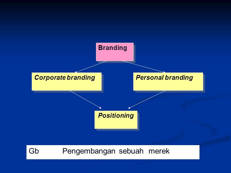 Branding Corporate branding Personal branding Positioning Gb Pengembangan sebuah merek