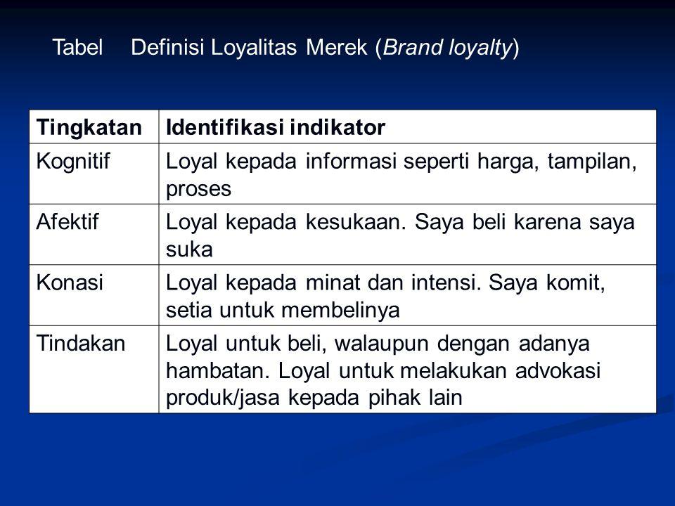 Tabel Definisi Loyalitas Merek (Brand loyalty) TingkatanIdentifikasi indikator KognitifLoyal kepada informasi seperti harga, tampilan, proses AfektifL