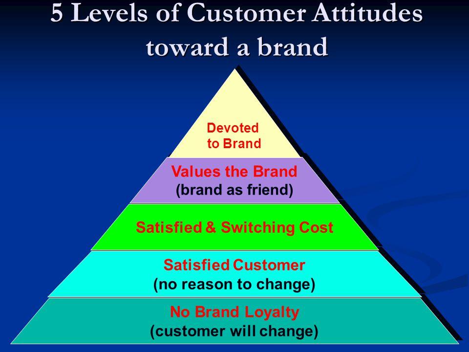 5 Levels of Customer Attitudes toward a brand No Brand Loyalty (customer will change) No Brand Loyalty (customer will change) Satisfied Customer (no r