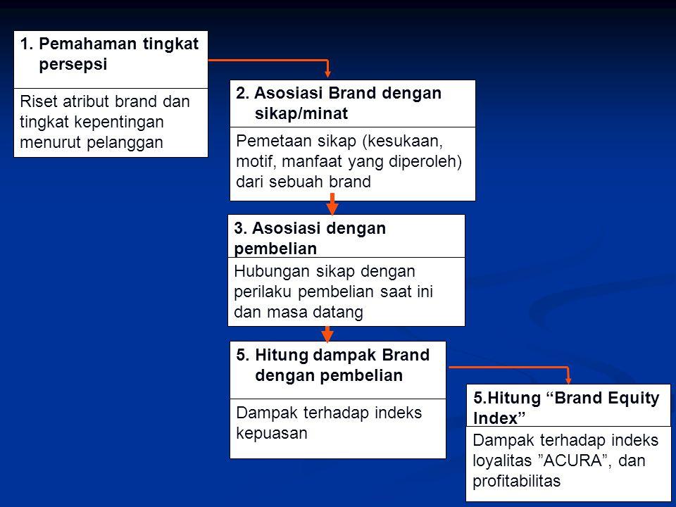 1. Pemahaman tingkat persepsi Riset atribut brand dan tingkat kepentingan menurut pelanggan 2. Asosiasi Brand dengan sikap/minat Pemetaan sikap (kesuk