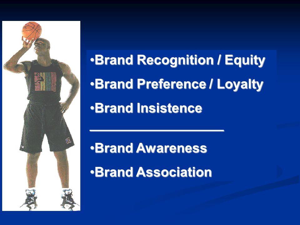 Brand Recognition / EquityBrand Recognition / Equity Brand Preference / LoyaltyBrand Preference / Loyalty Brand Insistence __________________Brand Ins