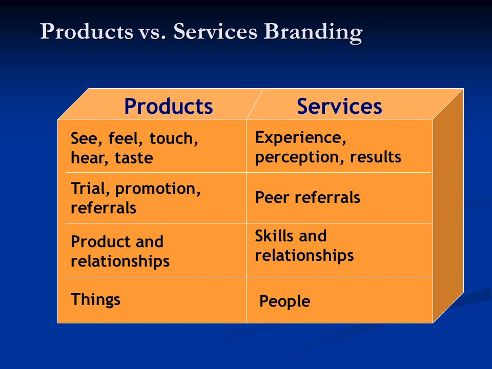 Products vs. Services Branding ProductsServices See, feel, touch, hear, taste Experience, perception, results Trial, promotion, referrals Peer referra