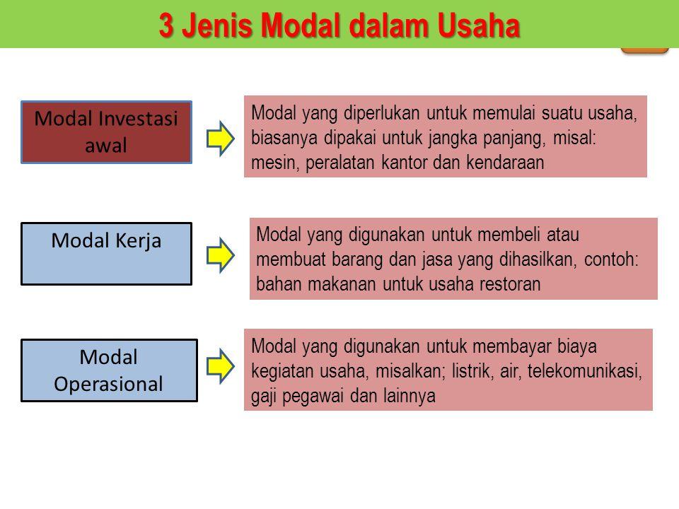 3 Jenis Modal dalam Usaha Modal Operasional Modal Investasi awal Modal Kerja Modal yang diperlukan untuk memulai suatu usaha, biasanya dipakai untuk j