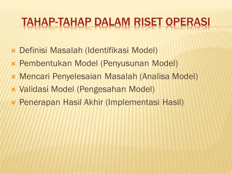  Definisi Masalah (Identifikasi Model)  Pembentukan Model (Penyusunan Model)  Mencari Penyelesaian Masalah (Analisa Model)  Validasi Model (Penges