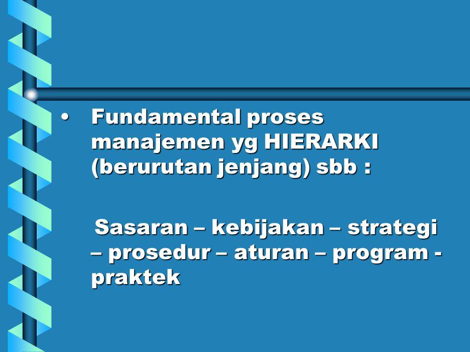 Fundamental Hierarki SasaranSasaran tujuan yg akan dicapai KebijakanKebijakan petunjuk umum perusahaan StrategiStrategi program melaksanakan misi/tujuan