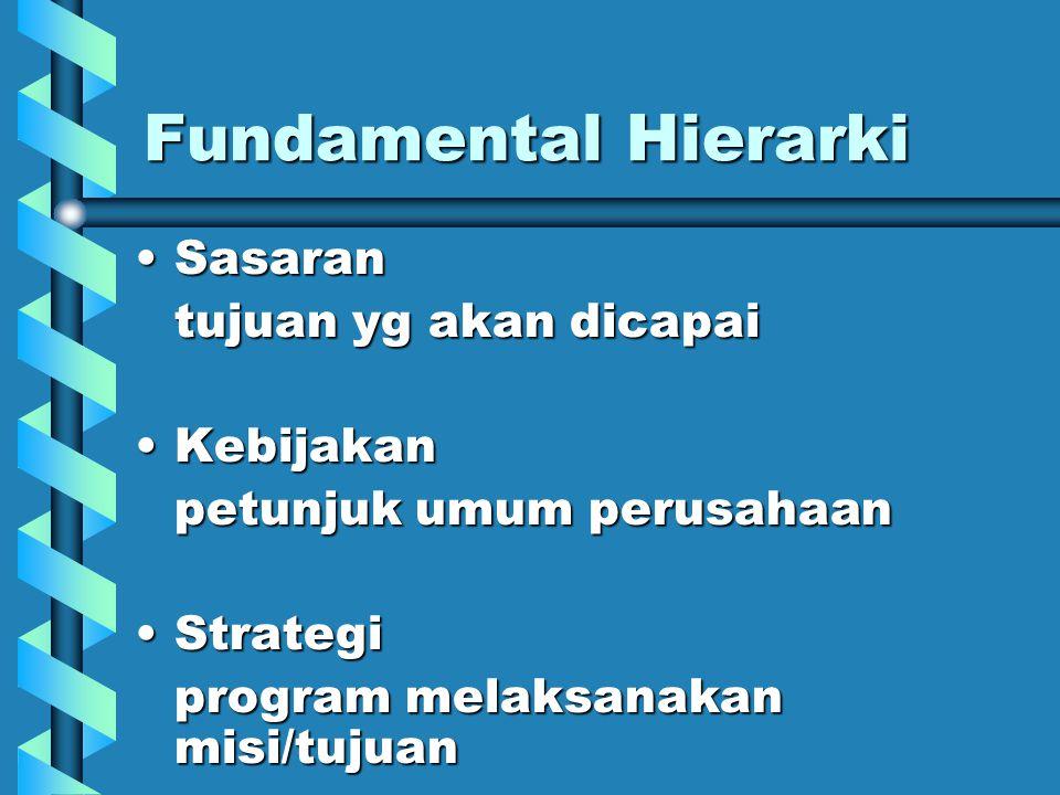 Fundamental Hierarki SasaranSasaran tujuan yg akan dicapai KebijakanKebijakan petunjuk umum perusahaan StrategiStrategi program melaksanakan misi/tuju