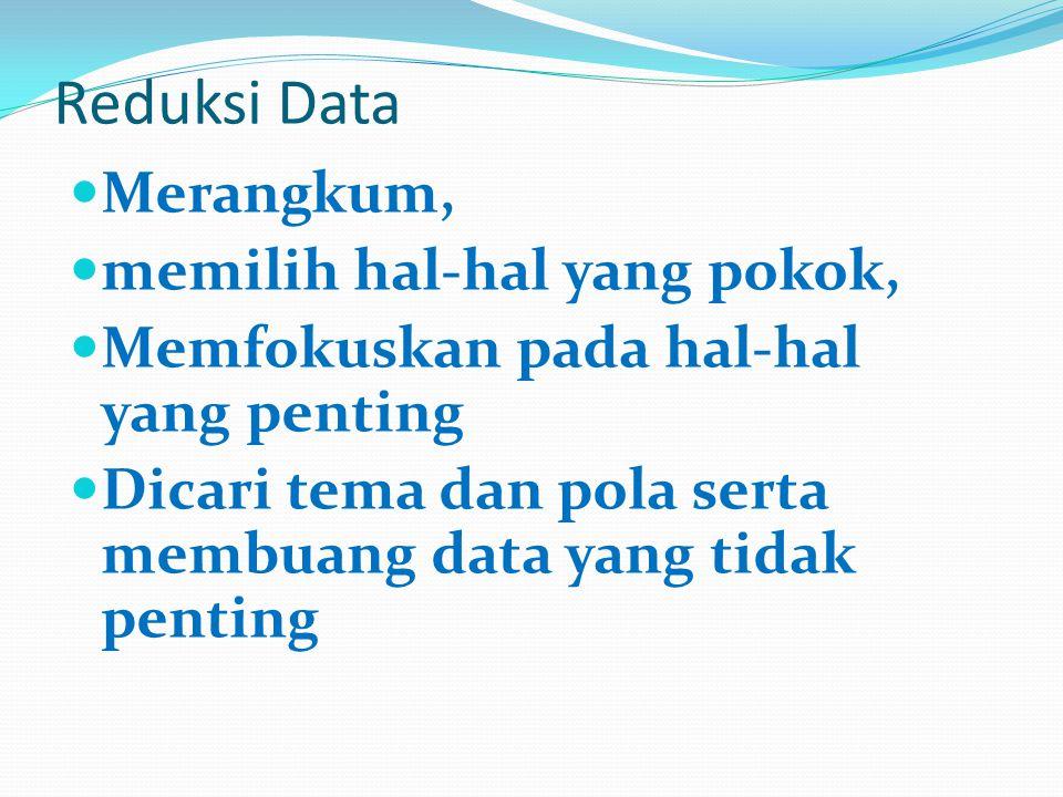Reduksi Data Merangkum, memilih hal-hal yang pokok, Memfokuskan pada hal-hal yang penting Dicari tema dan pola serta membuang data yang tidak penting