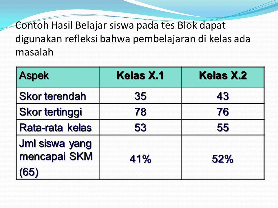 Contoh Hasil Belajar siswa pada tes Blok dapat digunakan refleksi bahwa pembelajaran di kelas ada masalah Aspek Kelas X.1 Kelas X.2 Skor terendah 3543