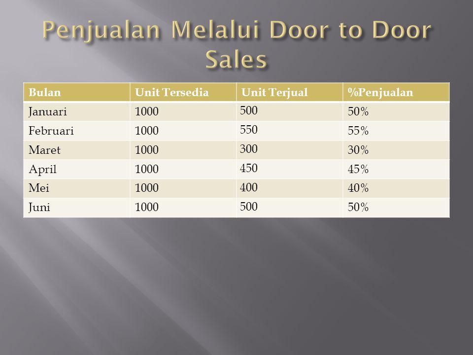 BulanUnit TersediaUnit Terjual%Penjualan Januari1000 650 65% Februari1000 700 70% Maret1000 600 60% April1000 500 50% Mei1000 650 65% Juni1000 800 80%
