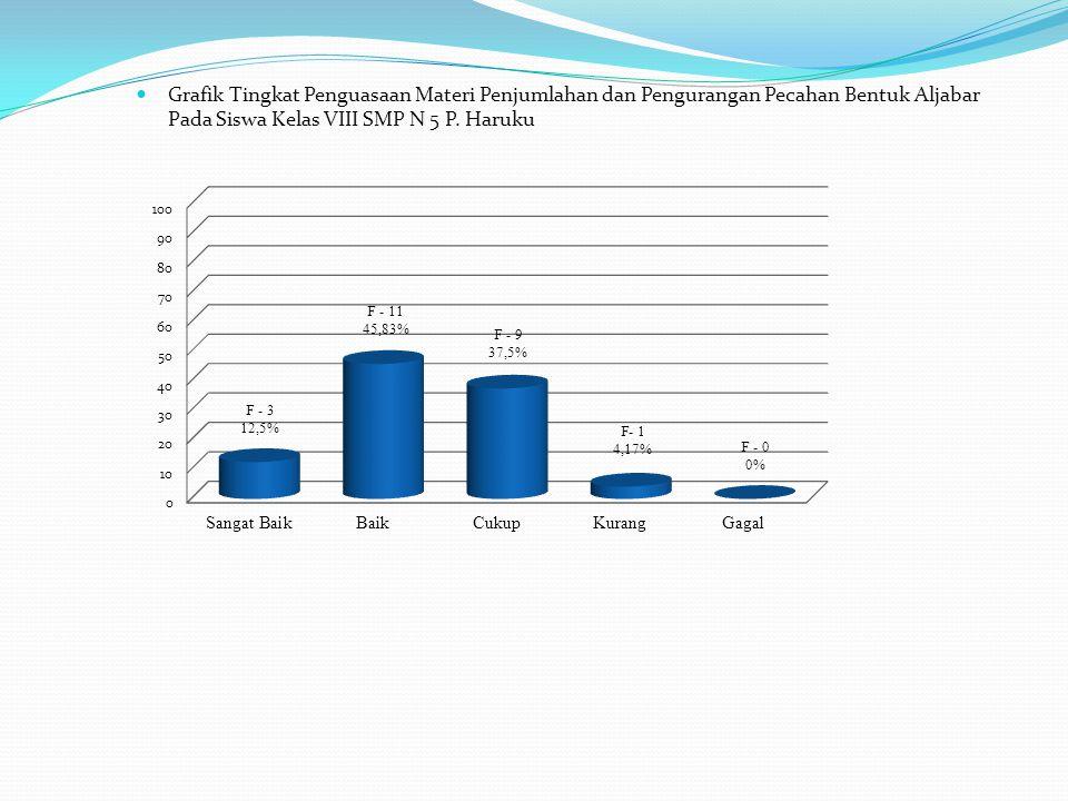 Grafik Tingkat Penguasaan Materi Penjumlahan dan Pengurangan Pecahan Bentuk Aljabar Pada Siswa Kelas VIII SMP N 5 P. Haruku