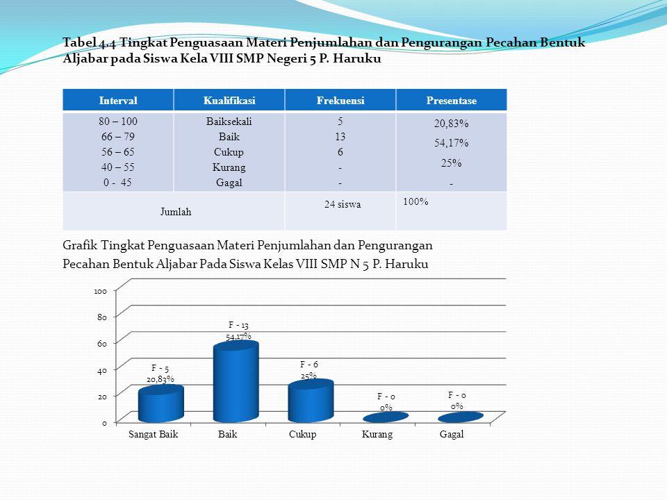 Tabel 4.4 Tingkat Penguasaan Materi Penjumlahan dan Pengurangan Pecahan Bentuk Aljabar pada Siswa Kela VIII SMP Negeri 5 P. Haruku Grafik Tingkat Peng