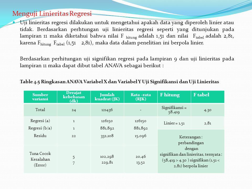 Menguji Linieritas Regresi Uji linieritas regresi dilakukan untuk mengetahui apakah data yang diperoleh linier atau tidak. Berdasarkan perhtungan uji