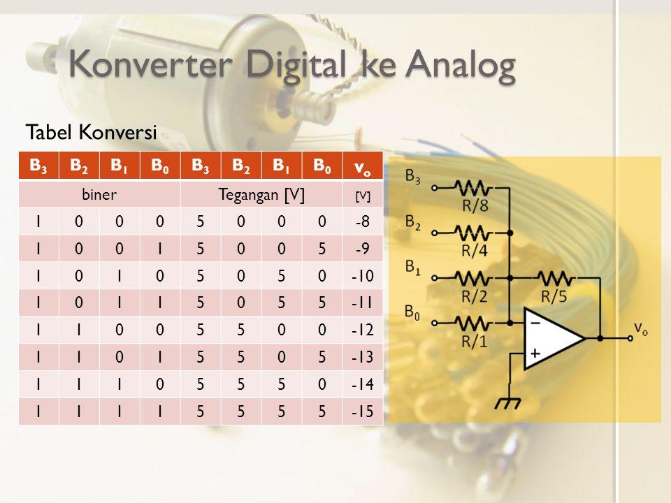 Konverter Digital ke Analog B3B3 B2B2 B1B1 B0B0 B3B3 B2B2 B1B1 B0B0 vovo binerTegangan [V] [V] 10005000-8 10015005-9 10105050-10 10115055-11 11005500-