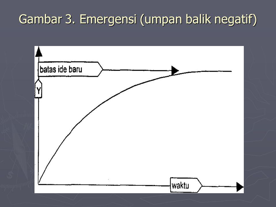 Gambar 3. Emergensi (umpan balik negatif)