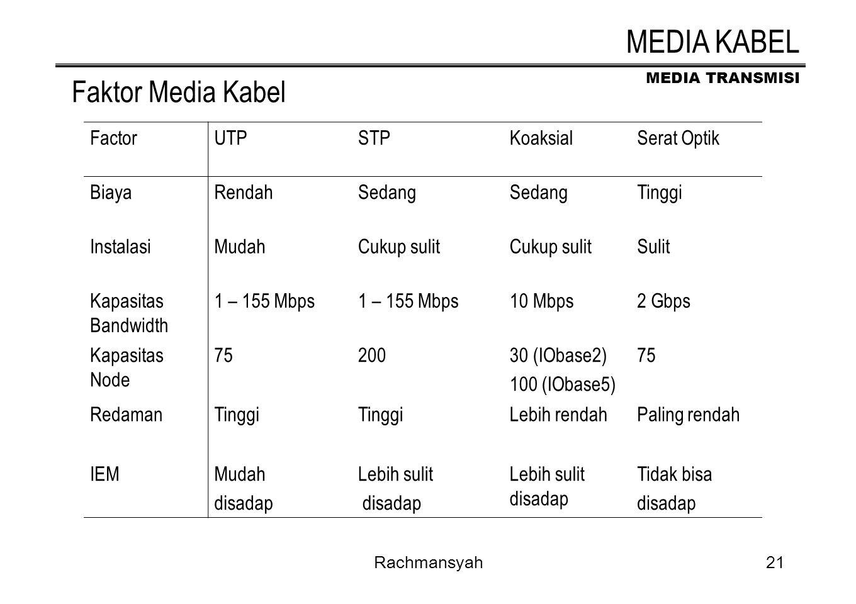 MEDIA TRANSMISI Rachmansyah21 Faktor Media Kabel FactorUTPSTPKoaksialSerat Optik BiayaRendahSedang Tinggi InstalasiMudahCukup sulit Sulit Kapasitas Ba