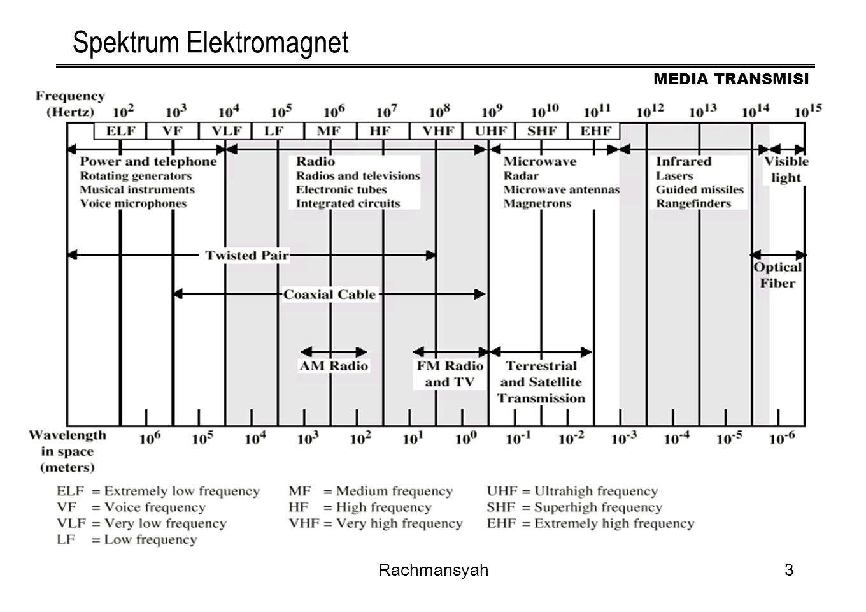 MEDIA TRANSMISI Rachmansyah3 Spektrum Elektromagnet