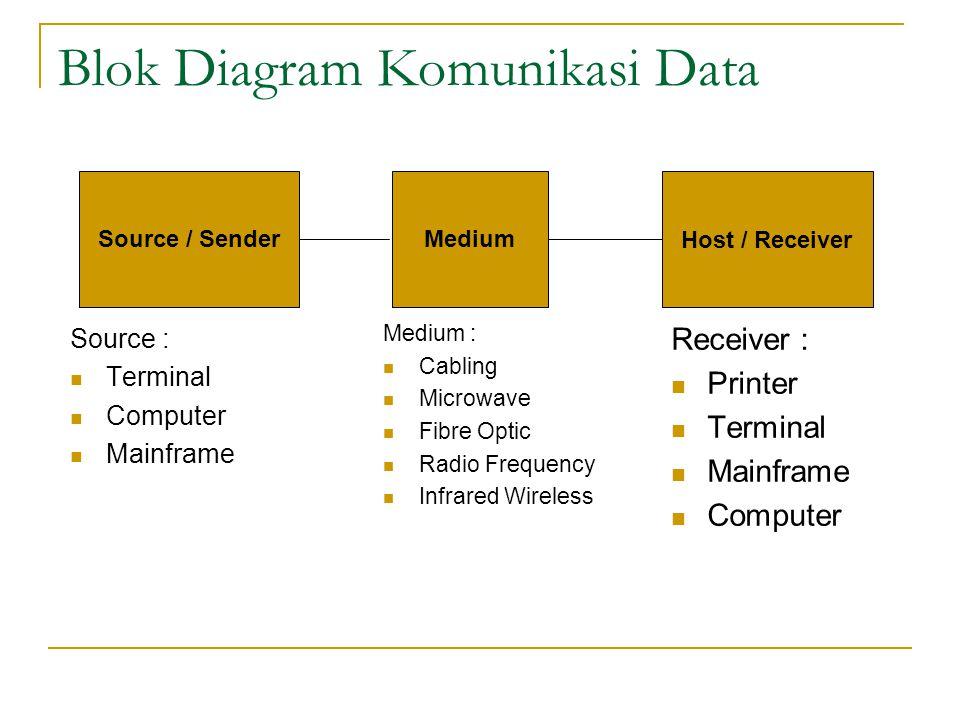Blok Diagram Komunikasi Data Source : Terminal Computer Mainframe Receiver : Printer Terminal Mainframe Computer Source / SenderMedium Host / Receiver