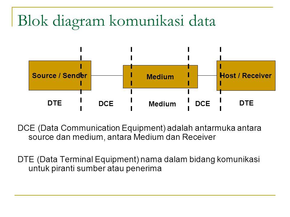 Blok diagram komunikasi data DCE (Data Communication Equipment) adalah antarmuka antara source dan medium, antara Medium dan Receiver DTE (Data Termin