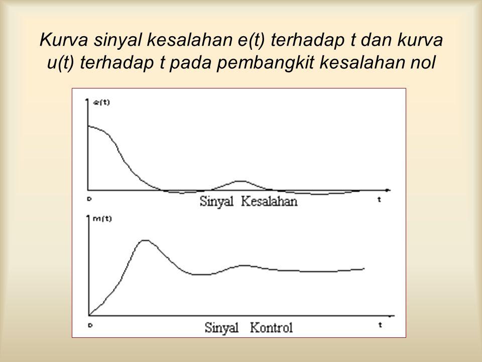 Kurva sinyal kesalahan e(t) terhadap t dan kurva u(t) terhadap t pada pembangkit kesalahan nol