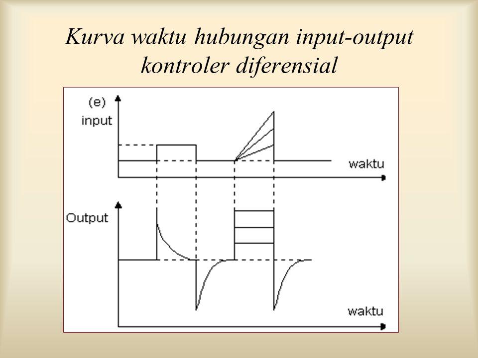 Kurva waktu hubungan input-output kontroler diferensial