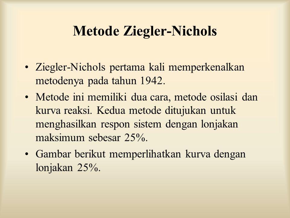 Metode Ziegler-Nichols Ziegler-Nichols pertama kali memperkenalkan metodenya pada tahun 1942. Metode ini memiliki dua cara, metode osilasi dan kurva r