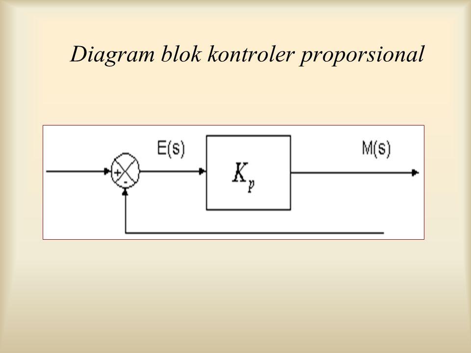 Gambar di depan menunjukkan blok diagram yang menggambarkan hubungan antara besaran setting, besaran aktual dengan besaran keluaran kontroller proporsional.
