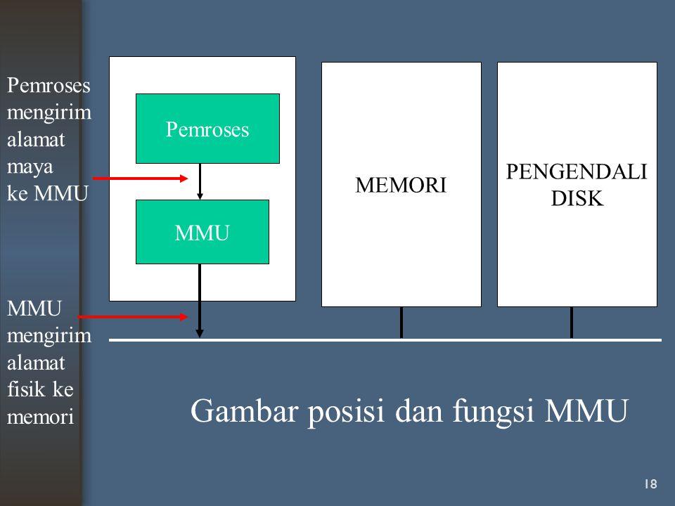 18 Pemroses MMU MEMORI PENGENDALI DISK Pemroses mengirim alamat maya ke MMU MMU mengirim alamat fisik ke memori Gambar posisi dan fungsi MMU