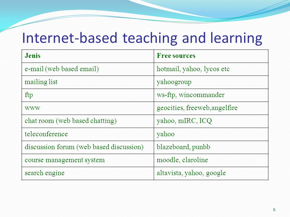 Internet-based teaching and learning JenisFree sources e-mail (web based email)hotmail, yahoo, lycos etc mailing listyahoogroup ftpws-ftp, wincommander wwwgeocities, freeweb,angelfire chat room (web based chatting)yahoo, mIRC, ICQ teleconferenceyahoo discussion forum (web based discussion)blazeboard, punbb course management systemmoodle, claroline search enginealtavista, yahoo, google 6